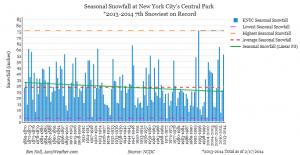 central_park_snowfall