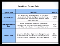 Video: The Three Levels of Federal Debt … and the Coming Crisis