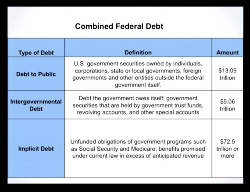 Federal Debt